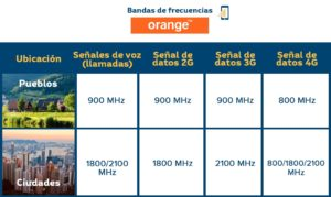Amplificador de cobertura movil - Bandas de frecuencia Orange