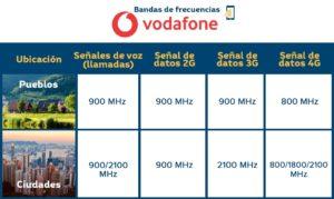 Bandas de frecuencias Vodafone